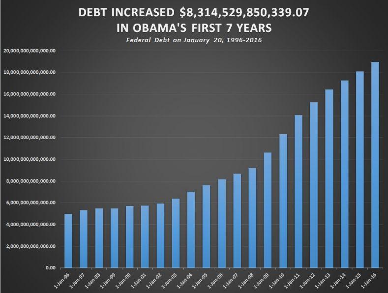 Госдолг США вырос при Обаме неменее чем на $70 тыс. насемью