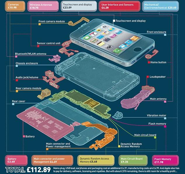 Сколько стоит IPhone 4S на